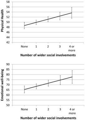 The Contribution of Social Networks to the Health and Self-Management of Patients with Long-Term Conditions: A Longitudinal Study | Social Media | Online Marketing & Strategies | Scoop.it