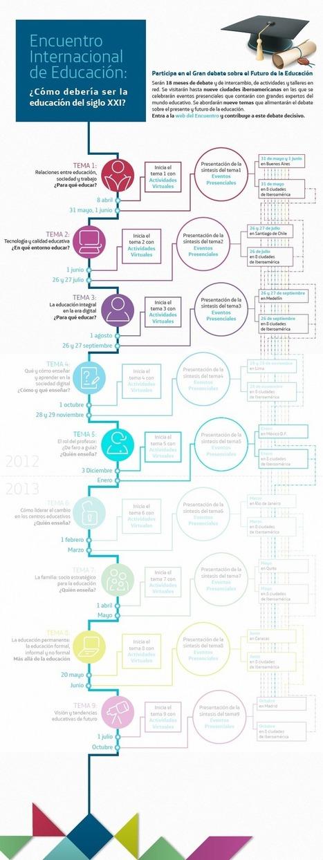 Temas del Encuentro - Encuentro Internacional de Educación 2012 - 2013 | Aldea Educativa | Scoop.it