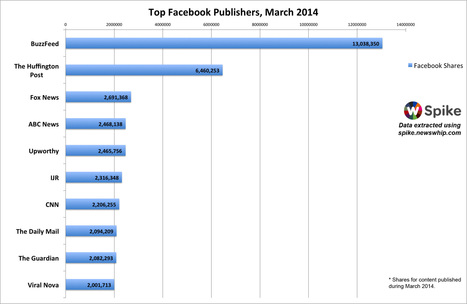 The Biggest Facebook Publishers of March 2014 | Peer2Politics | Scoop.it