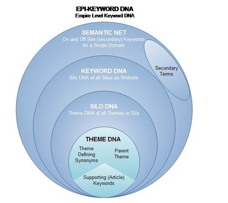 Definition: EK-DNA (Epigenetic Keyword DNA) - Wiki | Advanced SEO, Website Silo Architecture and Content Curation | Scoop.it