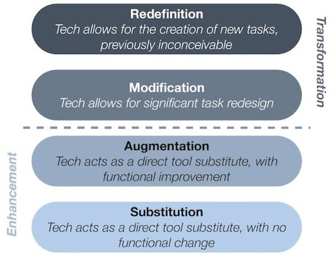 Understanding The Role Of Collaborative Educational iPad Games | Learning, Teaching & Leading Today | Scoop.it