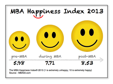 Does an MBA make you happy? The MBA Happiness Index 2013 - Forbes | Happiness Life Coaching | Scoop.it