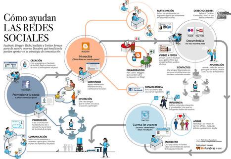 Cómo ayudan las redes sociales. | Notícias TICXEDU | Scoop.it