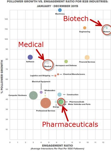 Industry specific social media impact report - including pharma | Digital pharma | Scoop.it