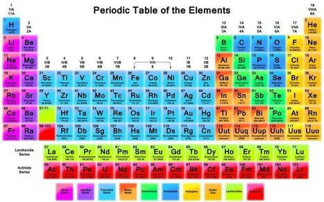 Periodic table song lyrics in order images the new periodic table song urtaz Image collections