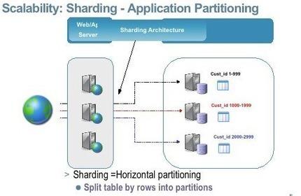 JPA Performance, Don't Ignore the Database   Java.net   Java EE 6 Development   Scoop.it