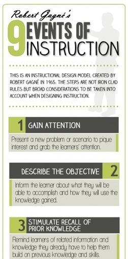 [Infografía] 9 Events of Instruction | Digital Literacy | Scoop.it