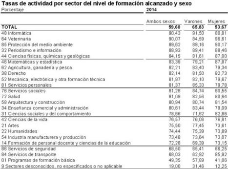 Tasas de actividad, empleo y paro de 2014. | Búsqueda de empleo, carreras más demandadas, profesiones con más salidas en la actualidad y en el futuro | Scoop.it
