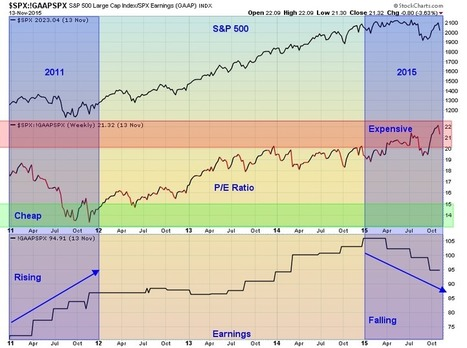 The stock market looks more like the crash of 1937 — not the rebound of 2011   stock market   Scoop.it