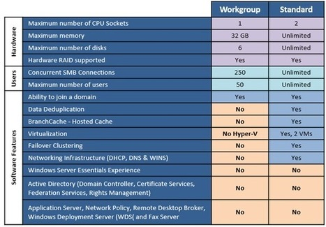 Windows Storage Server 2012 R2 is Coming Soon—and Here Are My Top 10 New Features! - Windows Storage Server - Site Home - TechNet Blogs | Storage news | Scoop.it