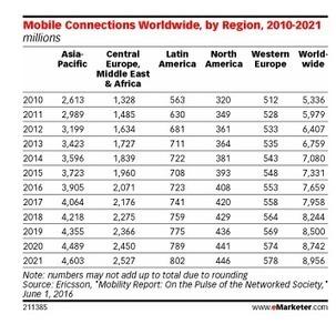9 milliards de connectés à internet via mobile en 2021 | Digital Marketing | Scoop.it