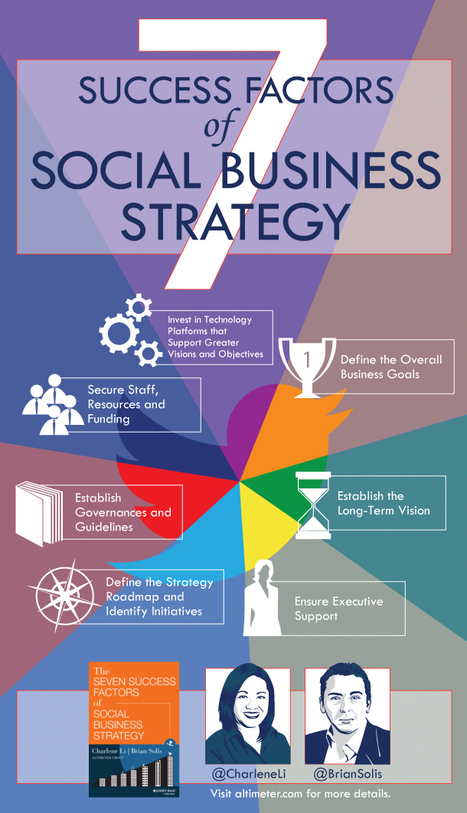 The DNA of a Social Business Strategy, Visualized | Social Media e Innovación Tecnológica | Scoop.it
