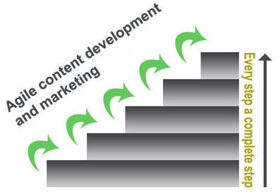 How to Use the Concept of Agile Development in Content Marketing   Digital Marketing   Scoop.it
