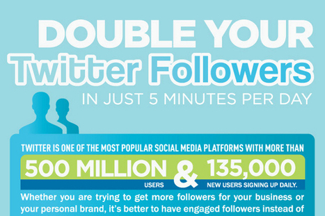 How to Double Your Twitter Followers - BrandonGaille.com | Digital-News on Scoop.it today | Scoop.it