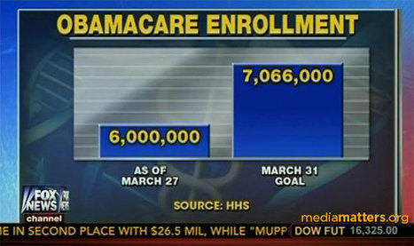 Dishonest Fox Charts: Obamacare Enrollment Edition - Media Matters for America (blog) | View * Engage * Discuss | Scoop.it
