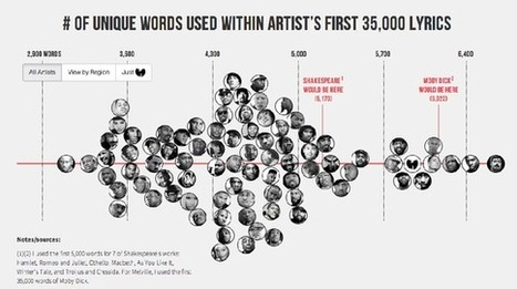 How Kanye's Vocabulary Stacks Up to Shakespeare's   Design Without Borders   Scoop.it