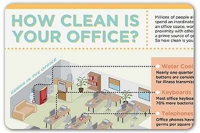 Your office desk is dirtier than a toilet seat | Articles | Home | Janitorial | Scoop.it