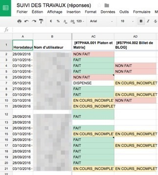 Formulaires de suivi autonome et formatif des devoirs | L'eVeille | Scoop.it
