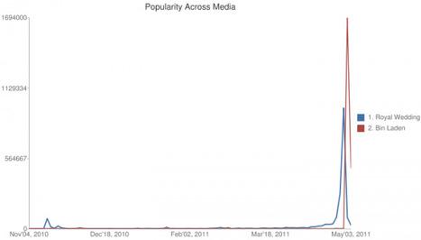 Bin Laden vs The Royals « Sysomos Blog   Trend   Scoop.it