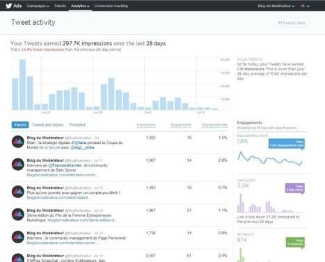 Twitter lance (enfin) ses analytics | Entreprise et Stratégie Digitale | Scoop.it