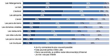 Étude: 80% des Français ne se déconnectent pas en vacances ! | Hébergeur touristique au quotidien... | Scoop.it
