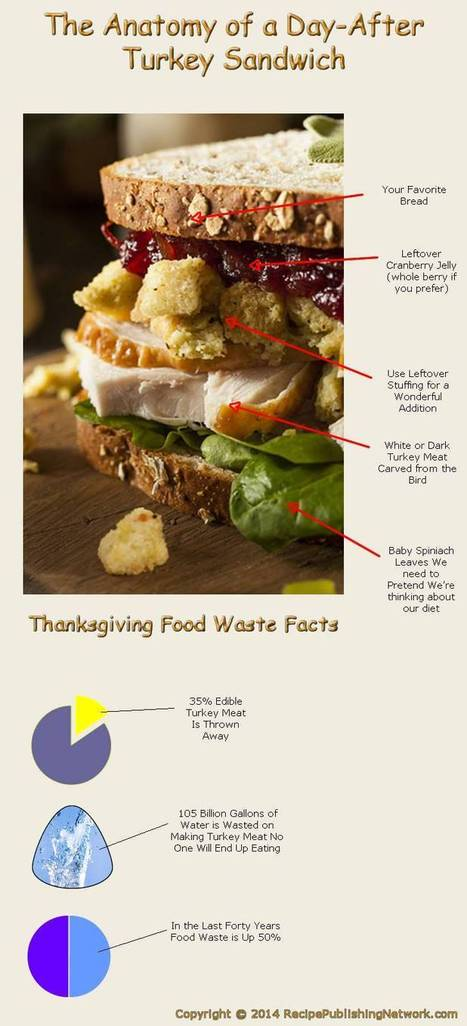 The Anatomy of a Day-After Turkey Sandwich | Recipe Publishing Network | American Food | Scoop.it