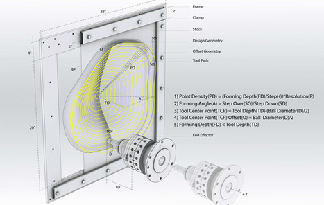 Incremental Sheet Metal Forming - Ammar Kalo | machinelike | Scoop.it