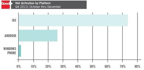 Apple maintains enterprise dominance; Windows Phone lags | ZDNet | Bring back UK Design & Technology | Scoop.it