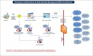 Enterprise Collaboration Adoption Strategies – 10 Key Steps and BestPractices | It's All Social | Scoop.it