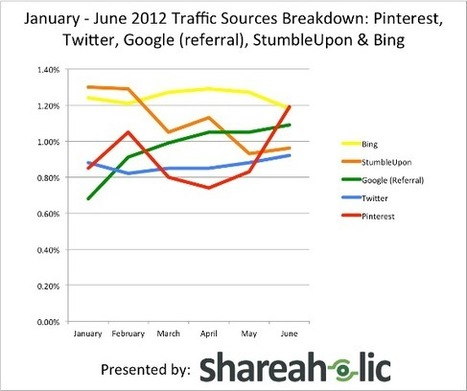 Pinterest Referral Traffic Wins with Only a Tiny Percentage of the Pie | Pinterest for Business | Scoop.it