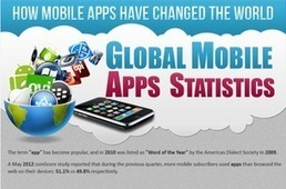 How Mobile Apps Have Changed the World: INFOGRAPHIC - AppNewser | GCSE SOCIOLOGY | Scoop.it