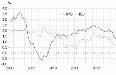 Insee - Indicateur - Les prix à la consommation sont en hausse de 0,3 % en décembre 2012; ils augmentent de 1,3 % sur un an | ECONOMIE ET POLITIQUE | Scoop.it