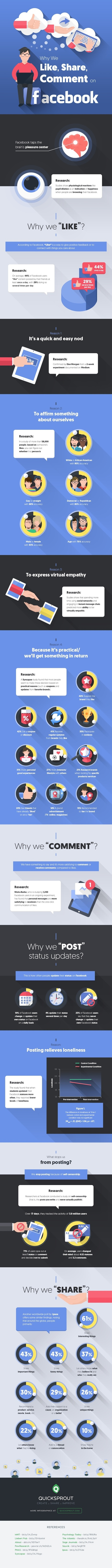 Why People Like, Share, and Comment on Facebook #Infographic | geeky and fun social media news | Scoop.it