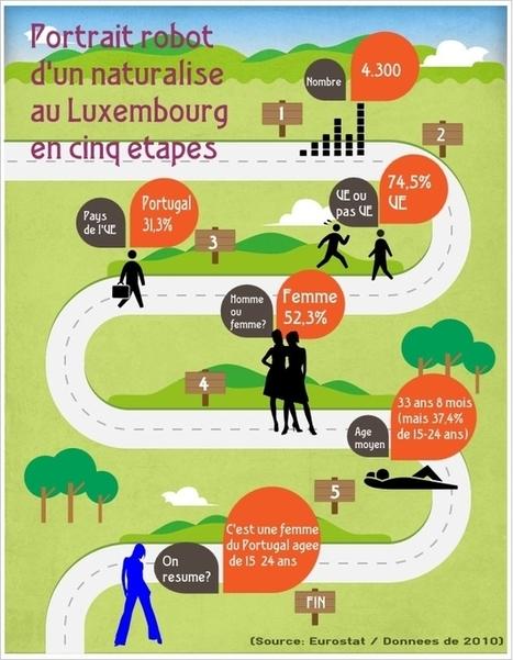 Wort.lu - Portrait robot d'un naturalisé au Luxembourg | Data @ Luxemburger Wort | Scoop.it