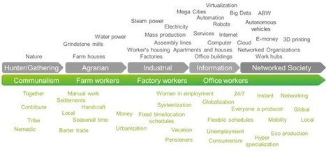 It's work, but not as we know it - The Networked Society Blog | Peer2Politics | Scoop.it