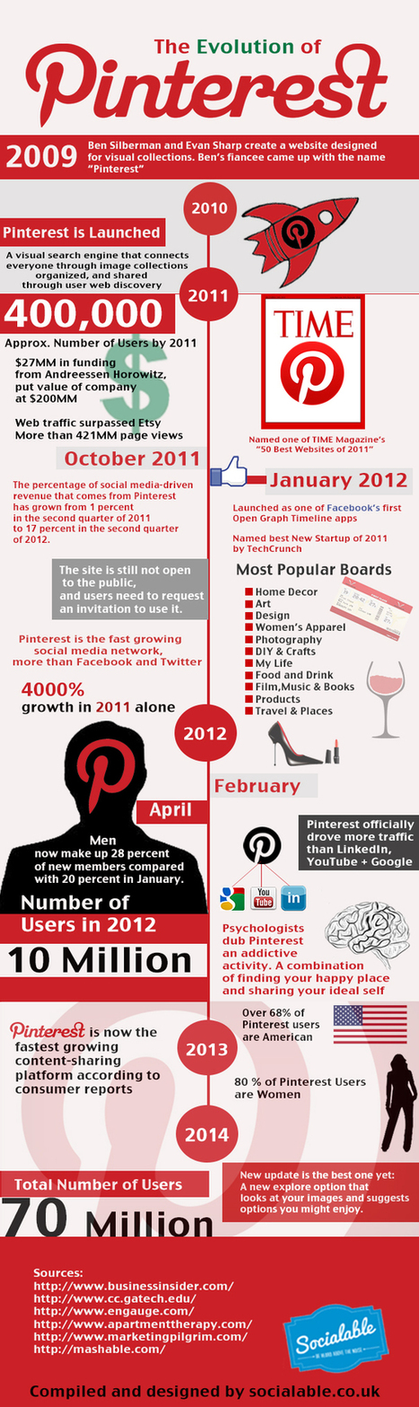 Five Years of Pinterest [INFOGRAPHIC] | Social Media Marketing | Scoop.it