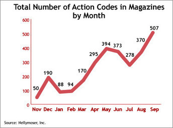 MediaPost Publications QR Mania: Mobile Codes In Magazines Rise 228% 11/22/2011 | Psychology of Consumer Behaviour | Scoop.it