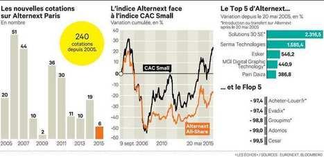 En 10 ans, le bilan pour la bourse des #PME !   Toute l'actualité des TPE-PME   Scoop.it
