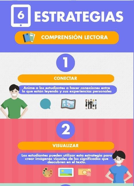 6 Estrategias Efectivas para Desarrollar la Comprensión Lectora   Infografía - Educar21   Estrategias de Aprendizaje   Scoop.it