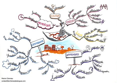 Formation à la carte heuristique pour les professeurs de langues ... | Nouvelles technologies | Scoop.it