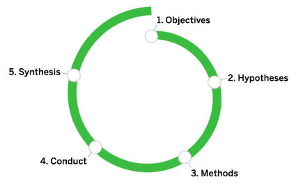 A Five-Step Process For Conducting User Research | Marketing_me | Scoop.it