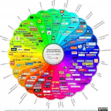 26 Razones para Utilizar Human Media como Enfoque en la Web Social | Las TIC y la Educación | Scoop.it