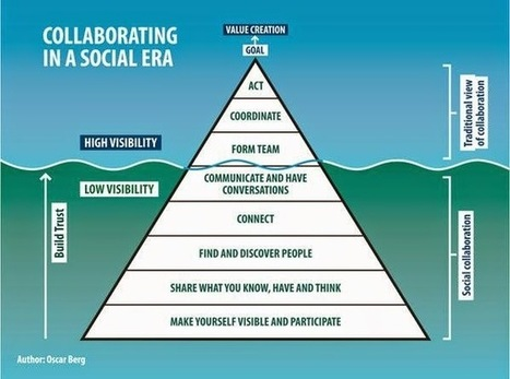 Oscar Berg: The Collaboration Pyramid revisited | Collaborationweb | Scoop.it