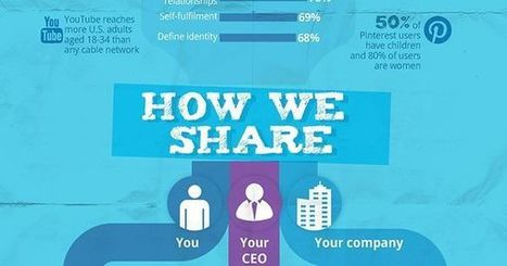 Psychology of Sharing: 20+ Facts about Social Sharing   InformationCommunication (ICT)   Scoop.it