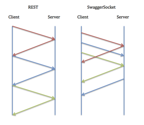 Introducing SwaggerSocket: A REST over WebSocket Protocol | API's | Scoop.it
