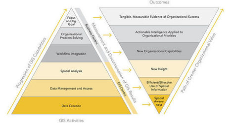 Best Practices for Generating GIS ROI Momentum, by Wade Kloos   ArcUser   Everything is related to everything else   Scoop.it