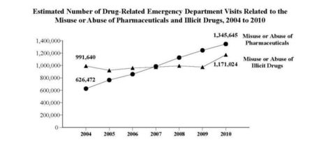 Emergency Department Visits for Misuse or Abuse of Pharmaceuticals More Than Doubles from 2004 to 2010   Challenging Addiction   Scoop.it