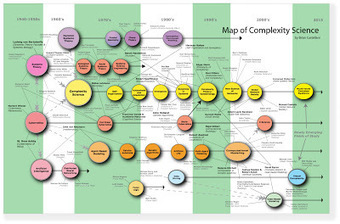 New Version of Complexity Map | Complex systems and projects | Scoop.it