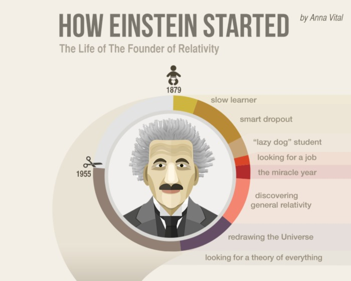 Albert Einstein's Life Visualized - Infographic | Multimedia Marketing by Brick House Media Co. | Scoop.it