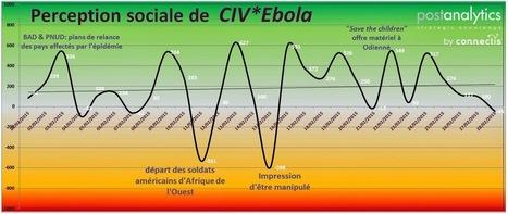 Perception Sociale: Ebola en Côte d'Ivoire   Intelligence Stratégique   Scoop.it
